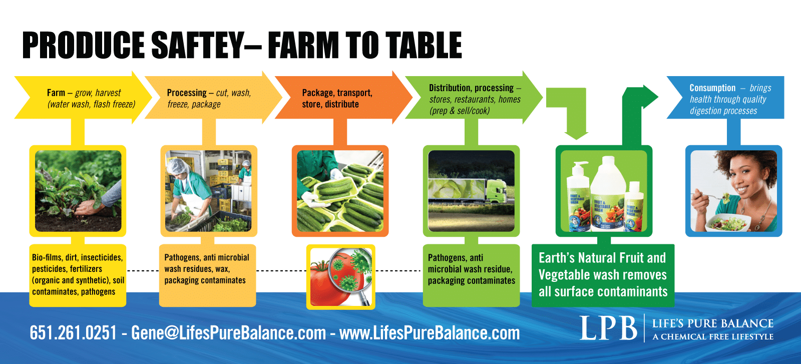 Fruit and Vegetable produce Safety is very important from Farm to Table.